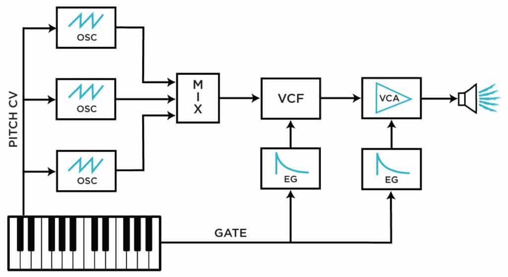 Circuit d'un son de synthé avec des composants basiques
