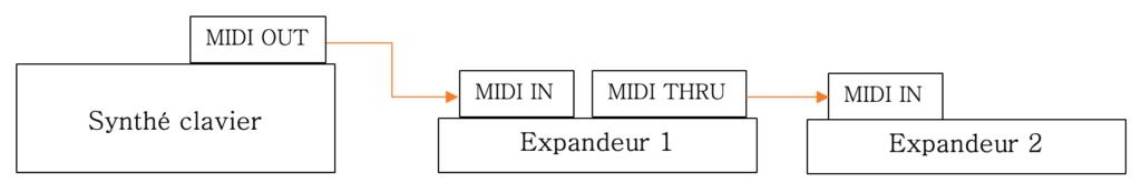 branchement synthé et 2 expandeurs