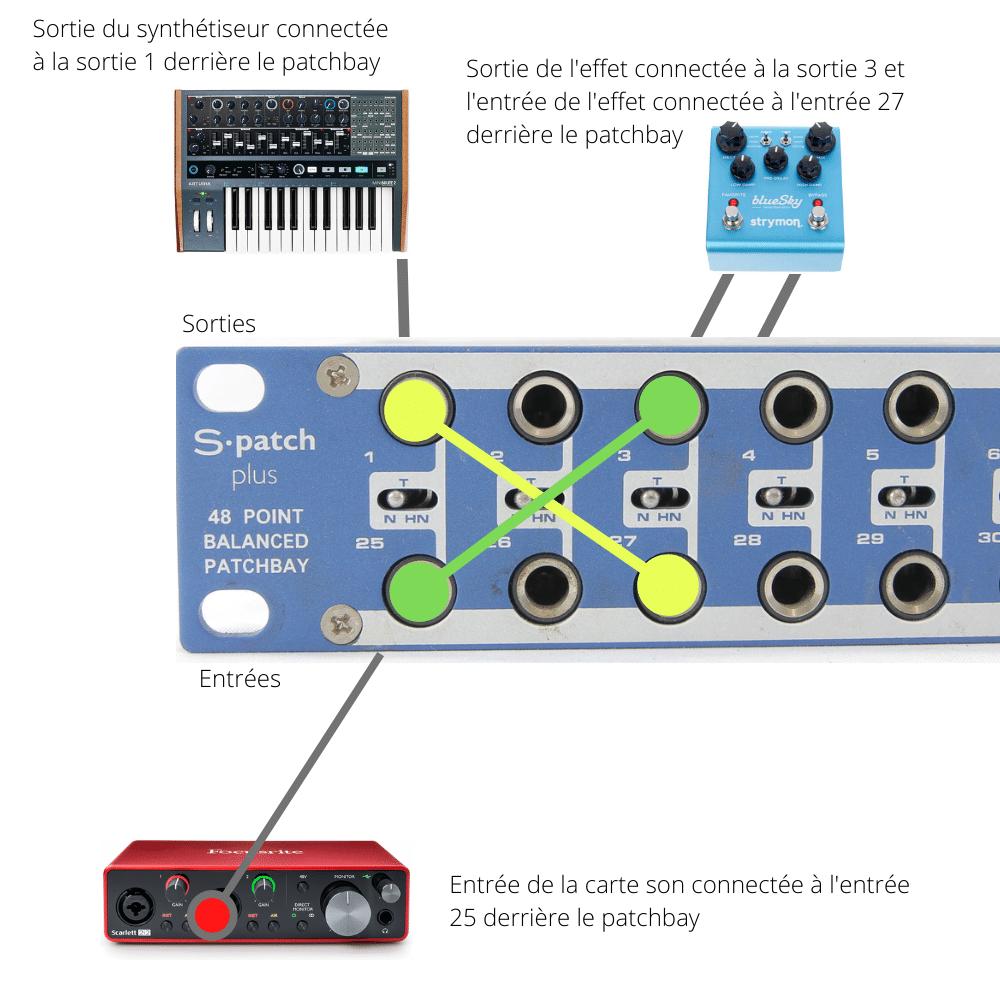 Schéma de connexions du haut vers le bas d'un patchbay