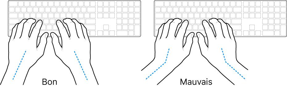 La position des mains sur un clavier d'ordinateur