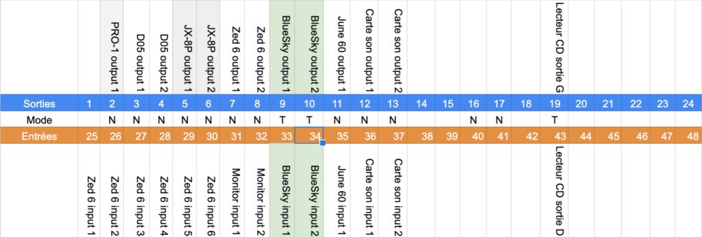 Les connexions à l'arrière du patchbay pour une configuration Live