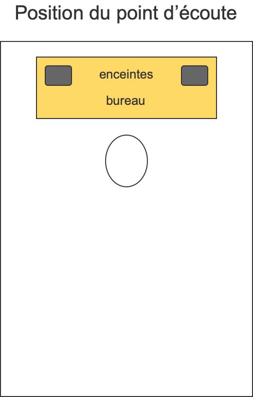 Illustration de la position d'écoute