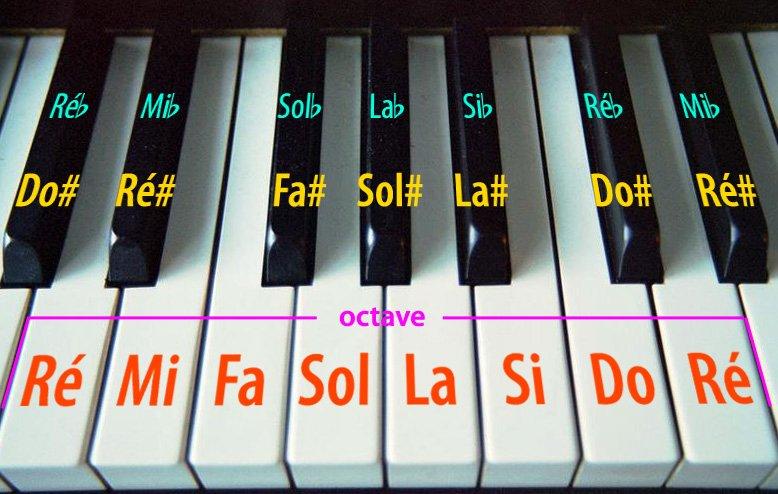 Les notes d'un clavier