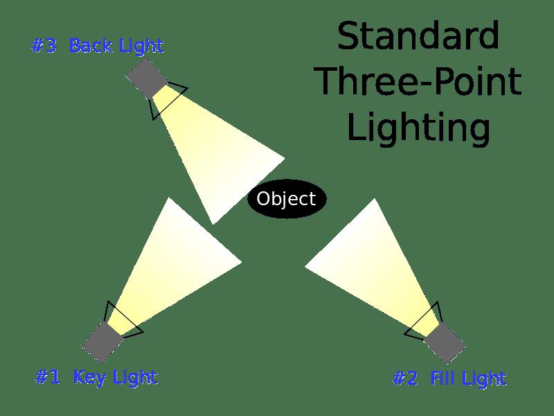 Principe des 3 points d'éclairage pour une vidéo