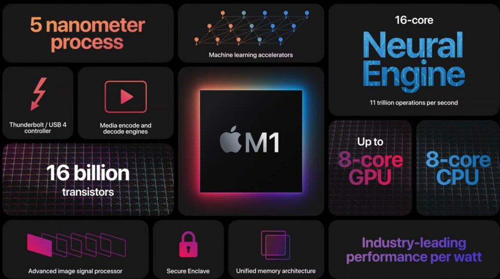 Le détail d'une puce M1 d'Apple