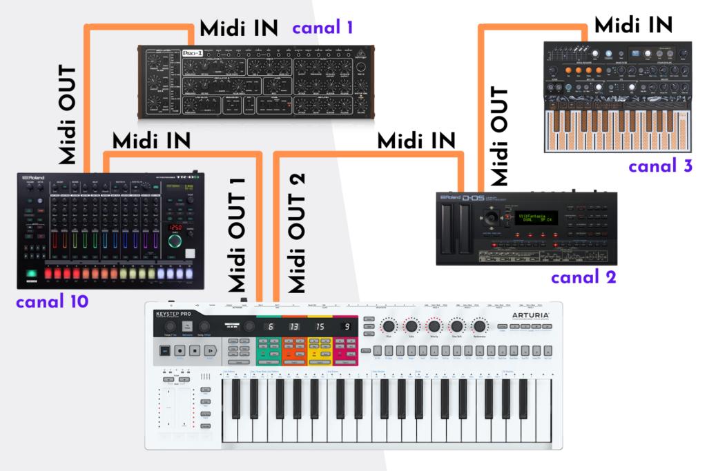Les branchements MIDI du setup DAWLESS
