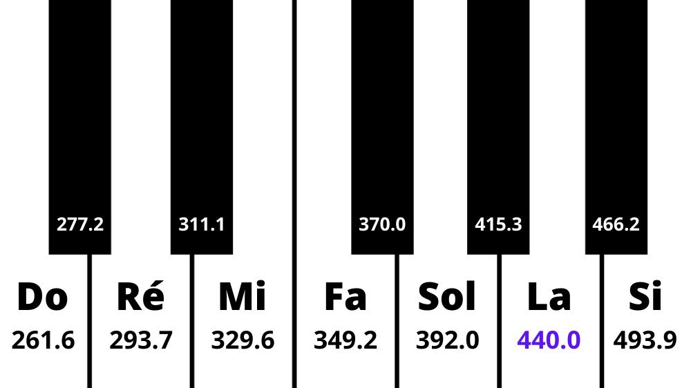 Les fréquences (en Hertz) des notes de l'octave 3 d'un piano