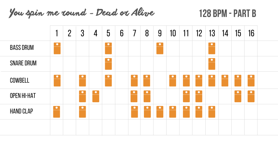 Dead or Alive - You spin me round - drum pattern - Part B