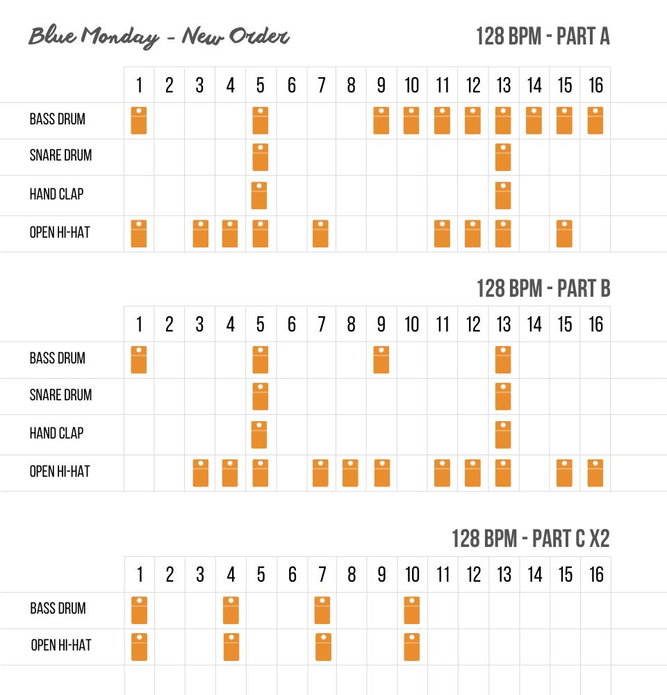 New Order - Blue Monday - drum pattern A,B et C
